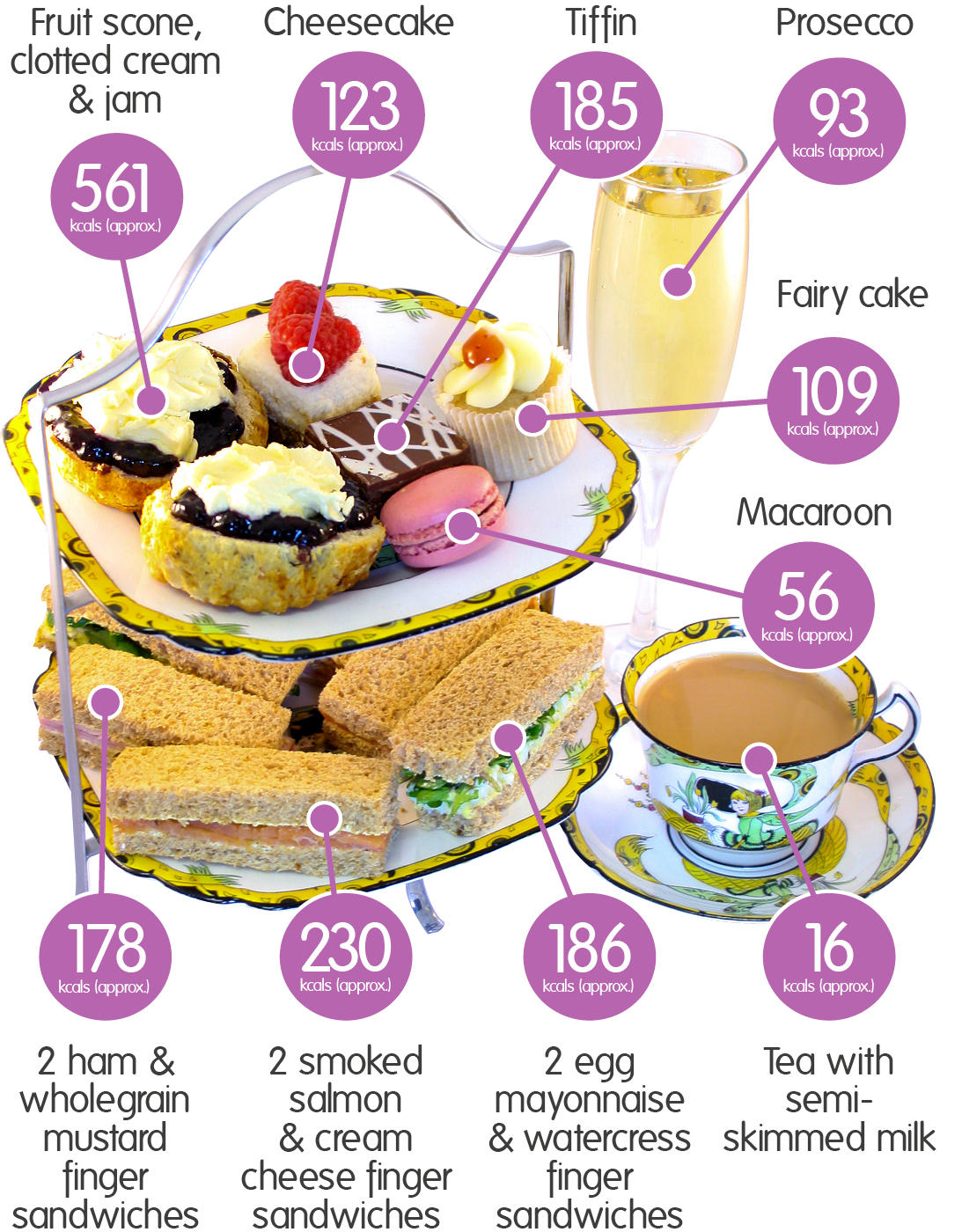Afternoon Tea Infographic