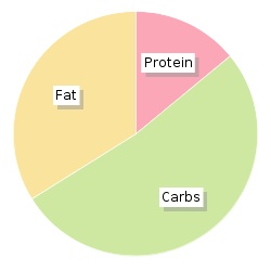 Calories in Pizza Hut Farmhouse Gluten Free Pizza, Nutrition