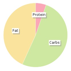 Calories In Asda Dark Chocolate Digestives 300g Nutrition