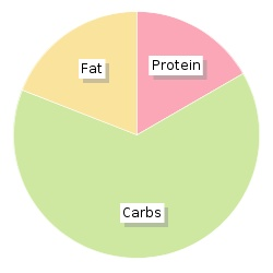 Calories In Tesco Katsu Chicken Curry With Sticky Jasmine