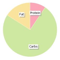 Energy: 34 calories