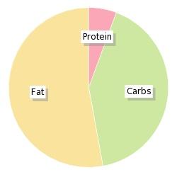 Calories In Asda Chosen By You Dark Chocolate 200g