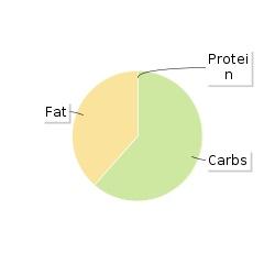 Calories In Pizza Express Leggera Pomegranate Balsamic
